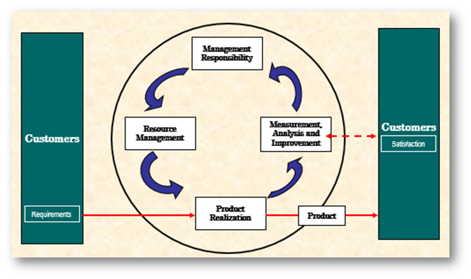 Write an iso or api compliant quality manual mireaux bad process map publicscrutiny Gallery